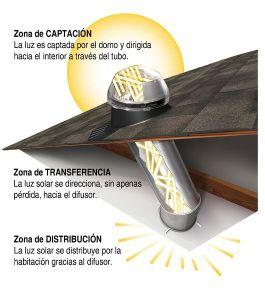 Tragaluz-tubular-o-tubo-solar